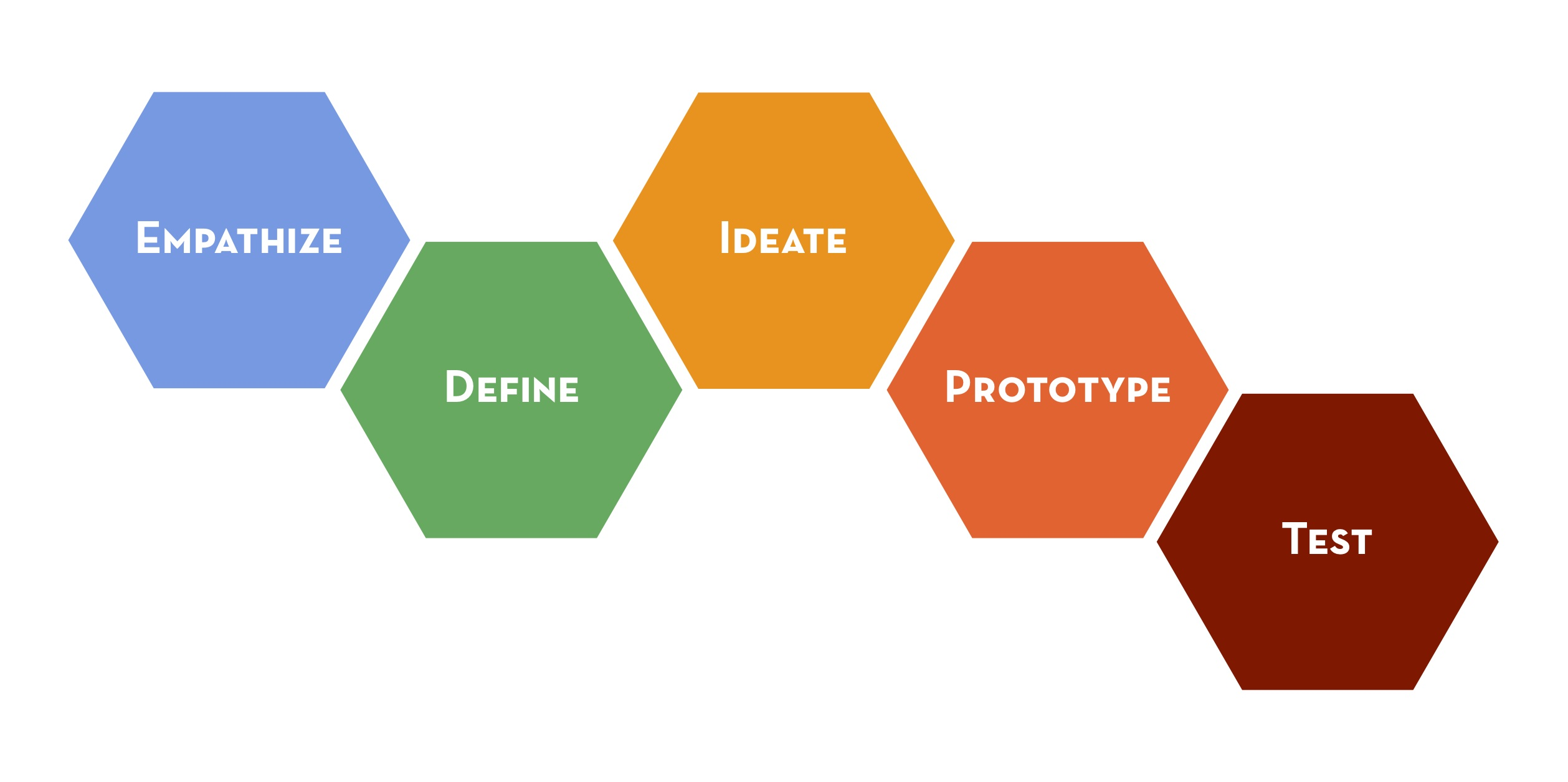 design thinking Design thinking seattle aims to bring people together from a wide variety of  industries, backgrounds and roles to collaborate and discuss practices,.