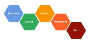 designthinkinghex